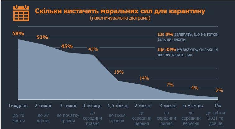 Статистика Карантина