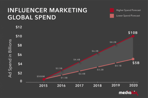 Influencer-Marketing-Spend-Graph