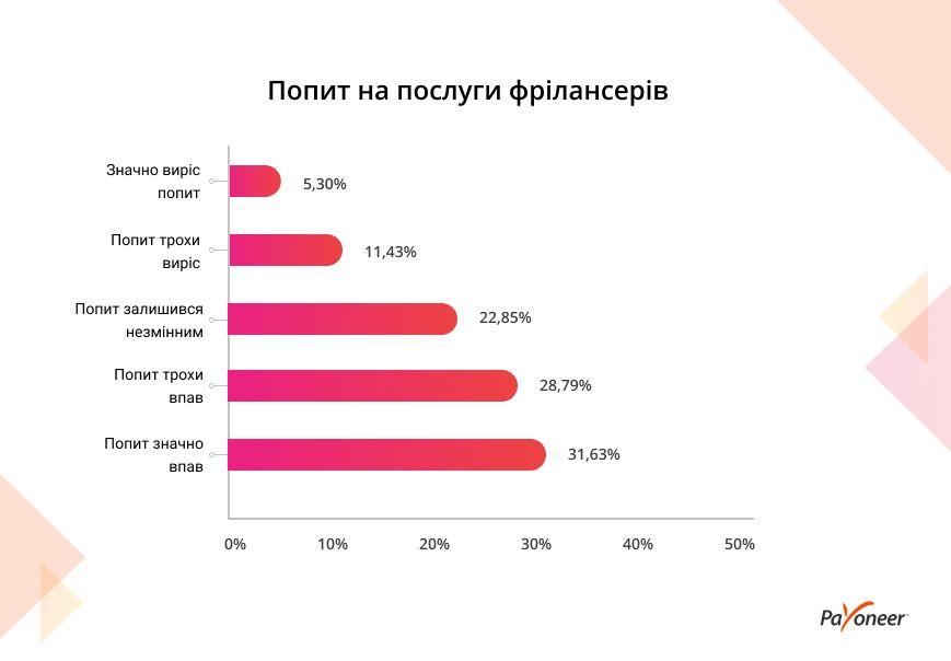 Ситуація з ринком фрілансу в Україні