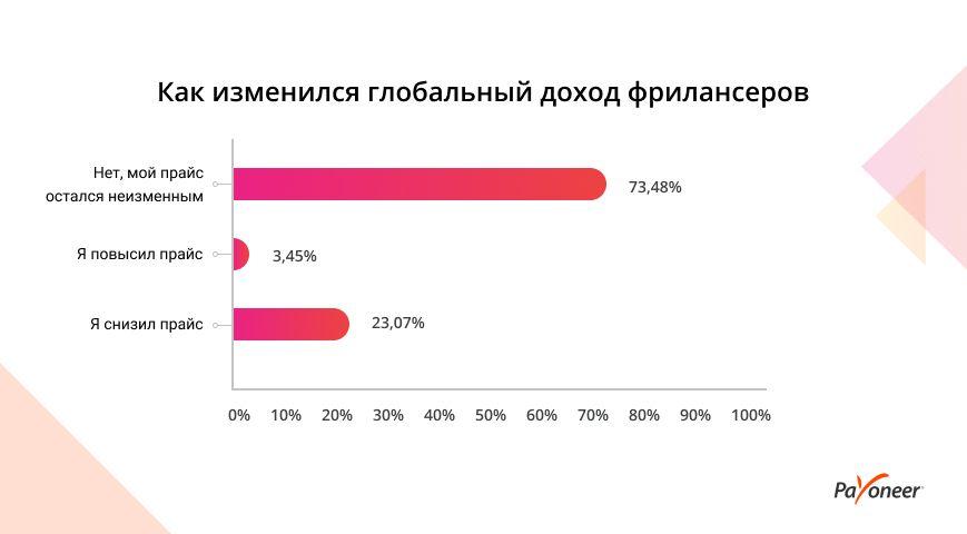 Как коронавирус изменил доходы фрилансеров в Украине и мире