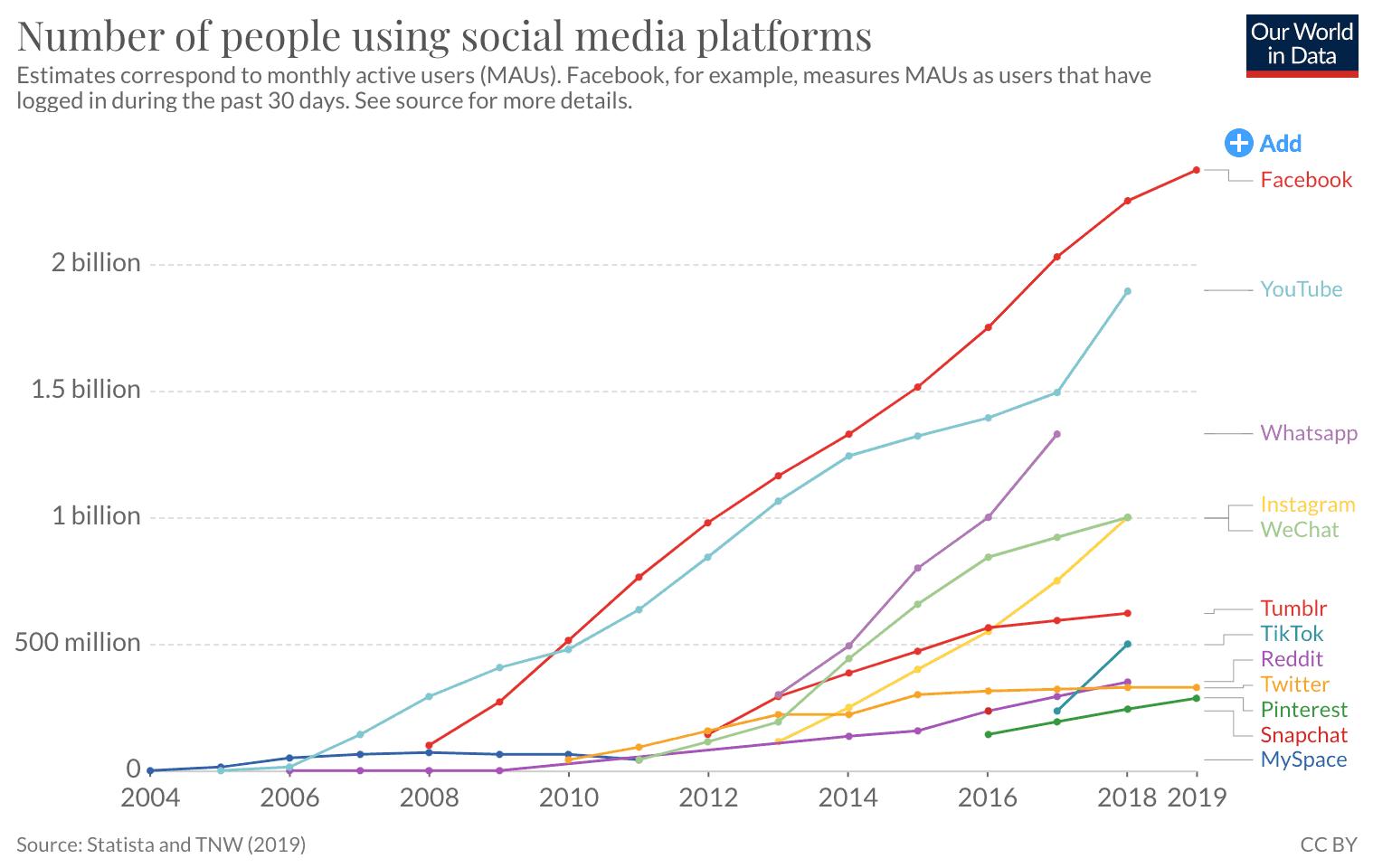 Самые быстрорастущие социальные сети