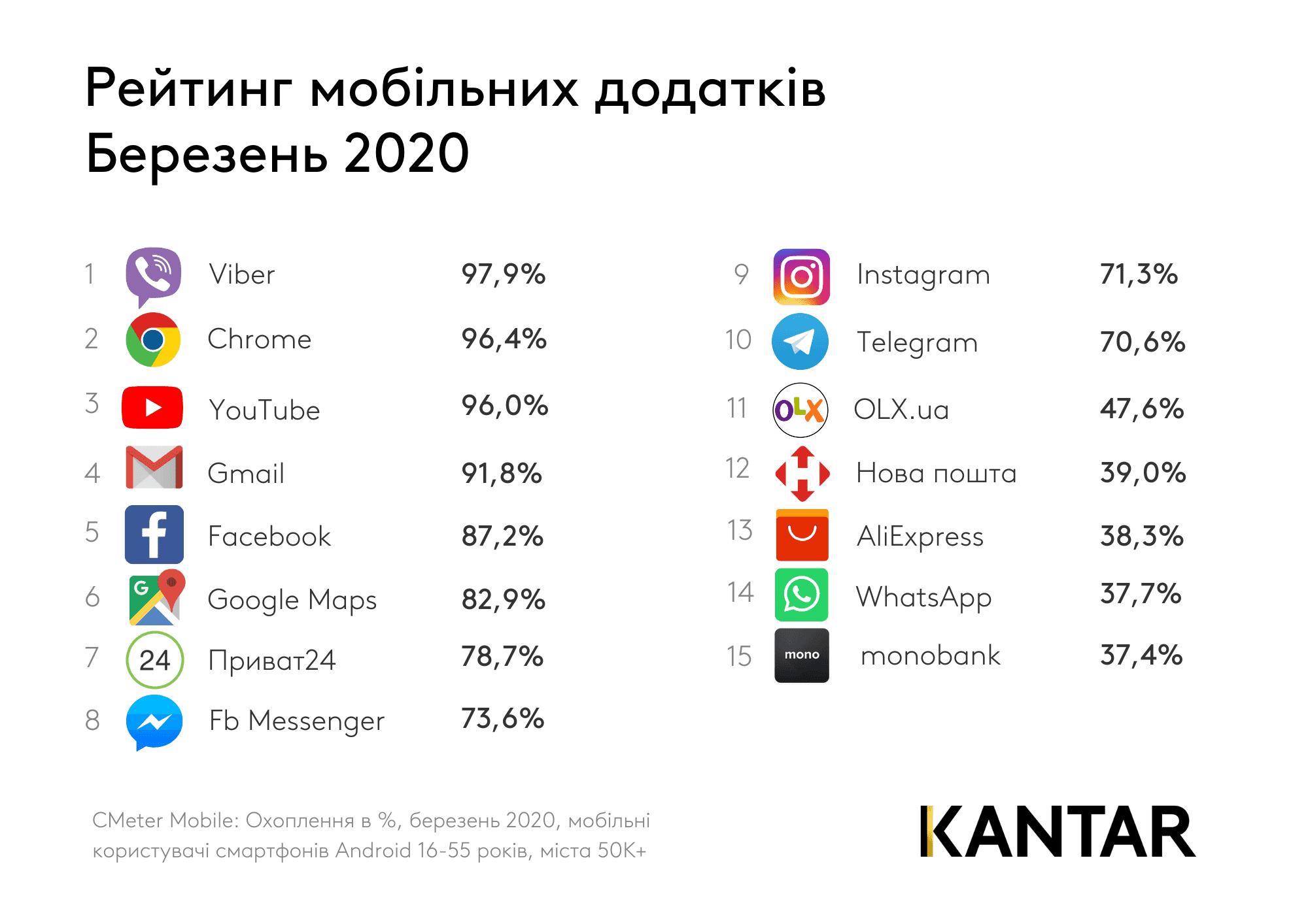 Самые популярные мессенджеры в Украине
