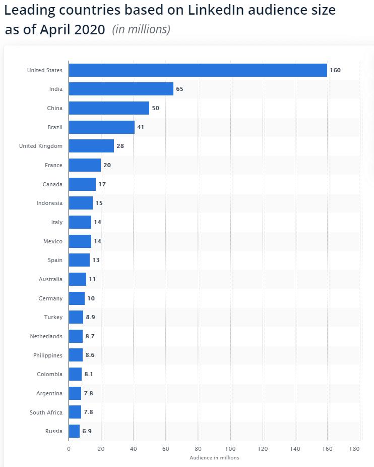 Linkedin Статистика