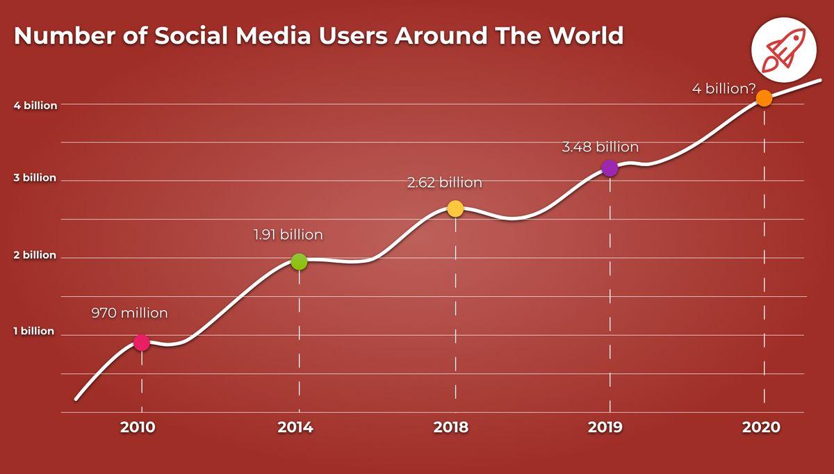 Количество пользователей социальных сетей