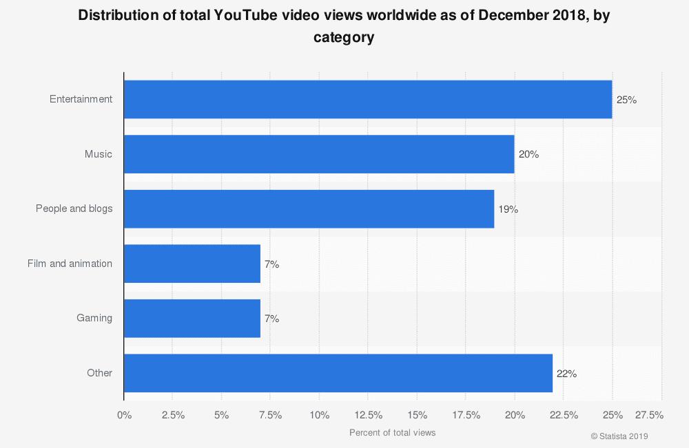 Самые популярные разделы YouTube