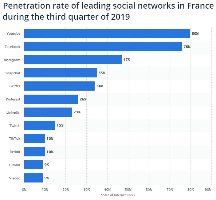 Социальные сети Франции