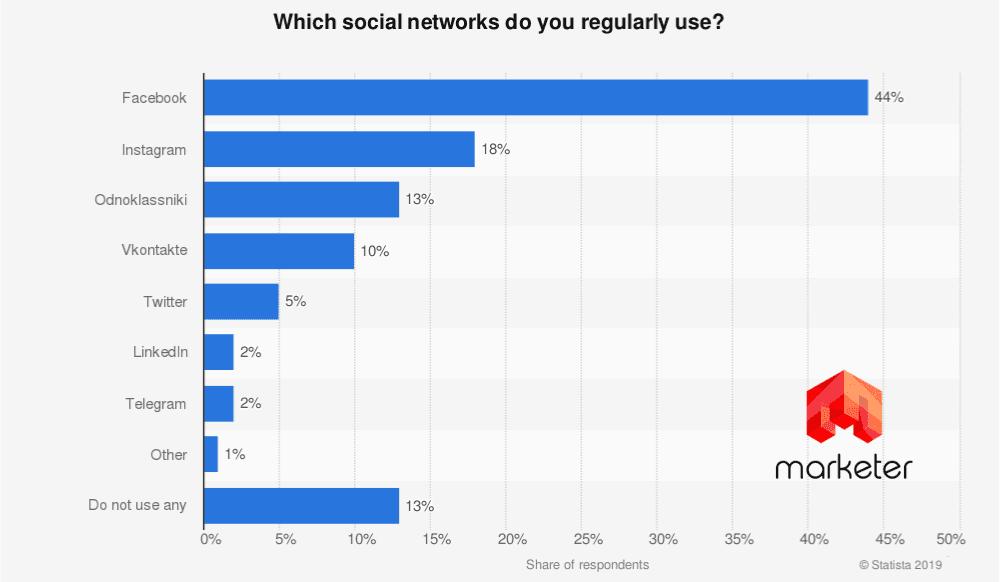 Социальные сети Украины