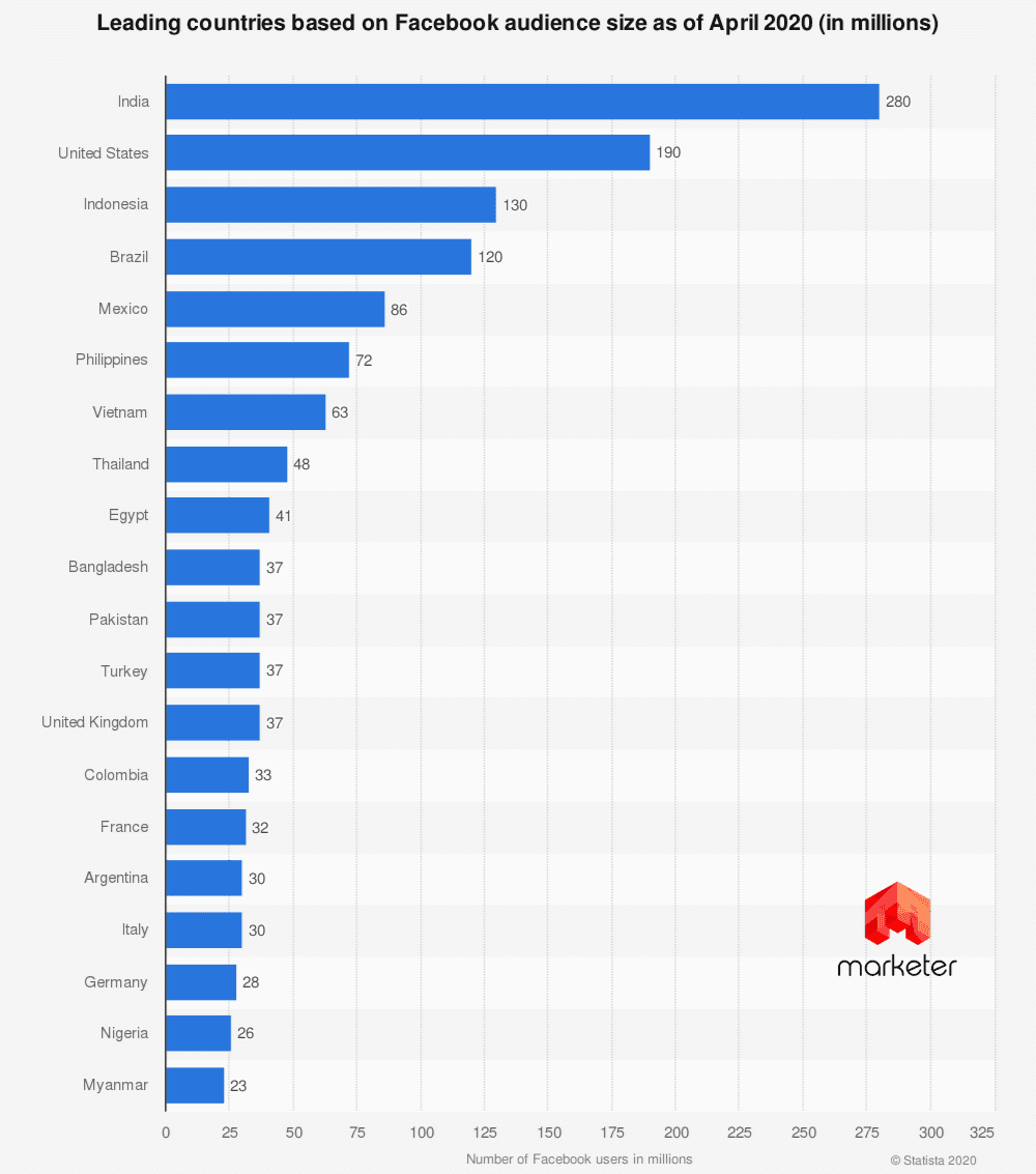 Фейсбук статистика по странам мира