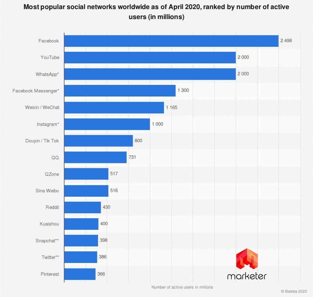 Рейтинг социальных сетей мира 2020
