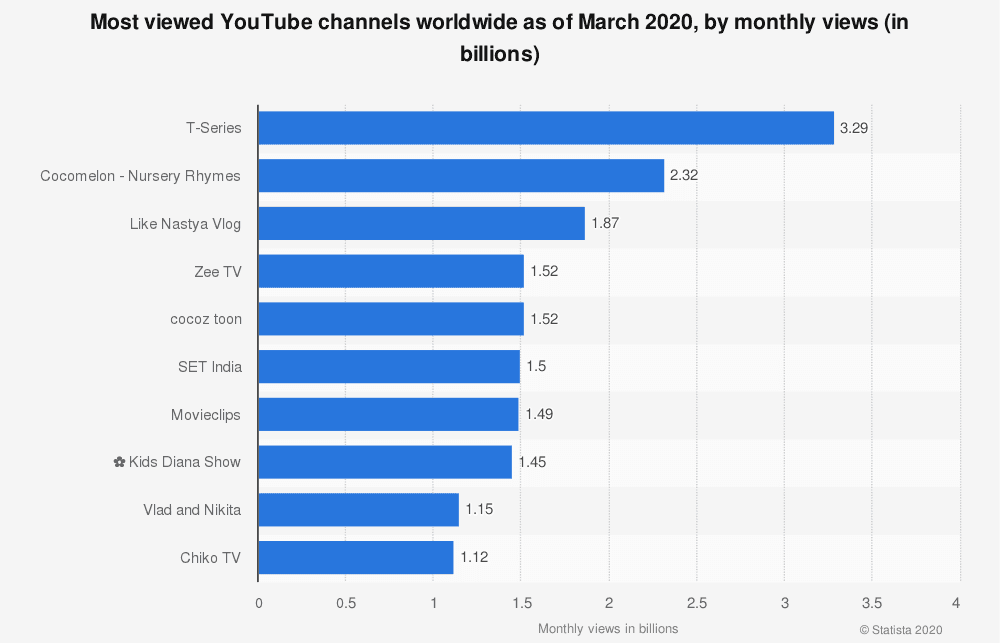 Самые популярные каналы YouTube