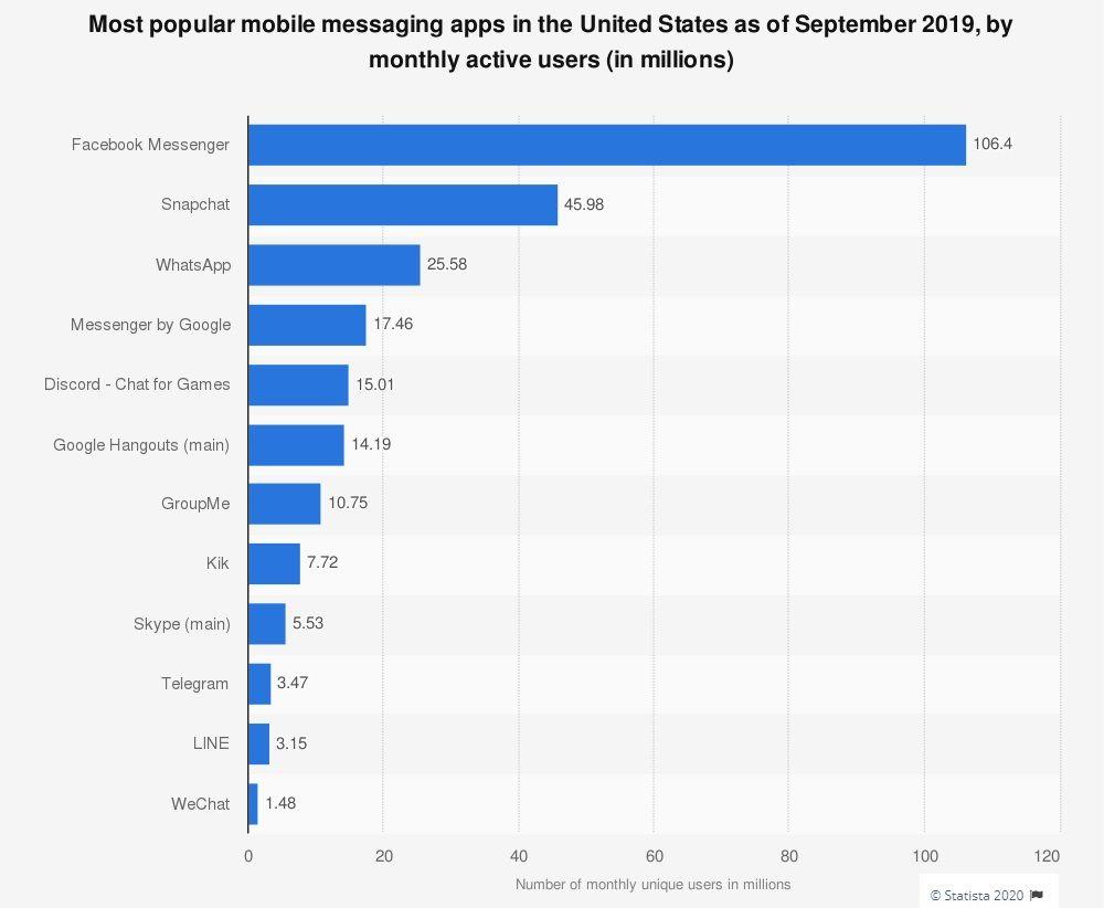 Ведущие мобильные мессенджеры в США