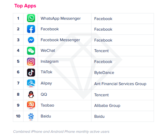 Самые популярные приложения