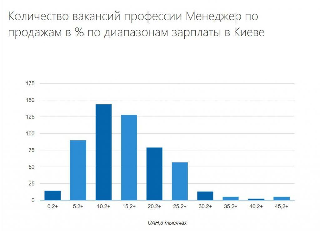 Количество вакансий менеджер по продажам