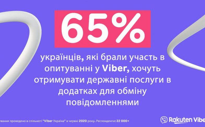 65% Украинцев
