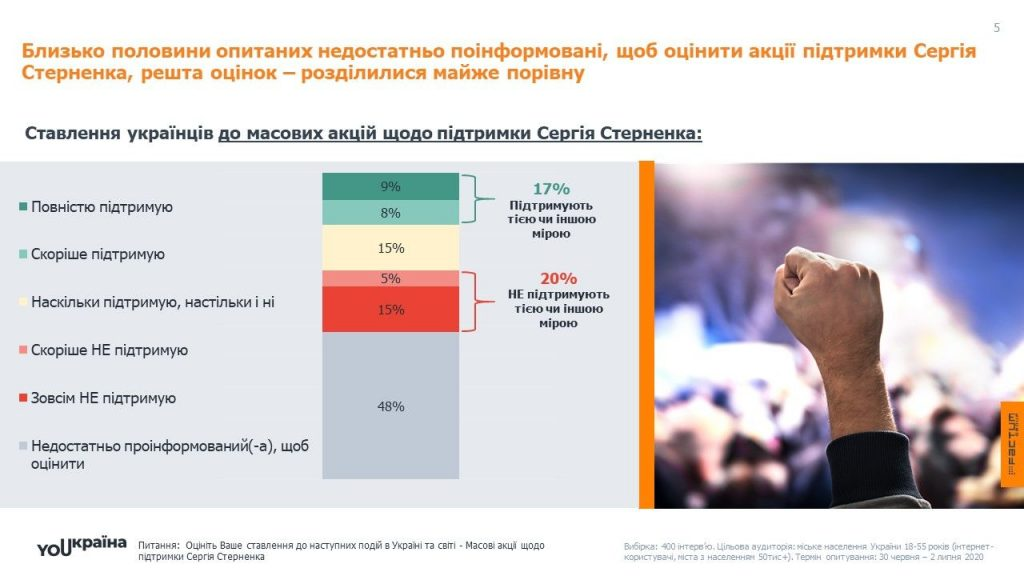 Підтримка Сергія Стерненка
