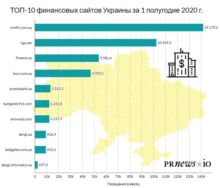 ТОП финансовых изданий Украины