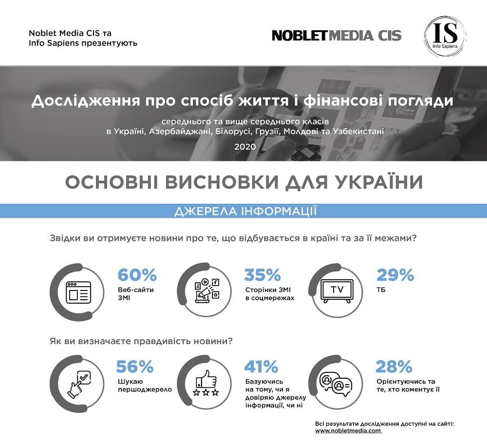 Загальна статистика українців