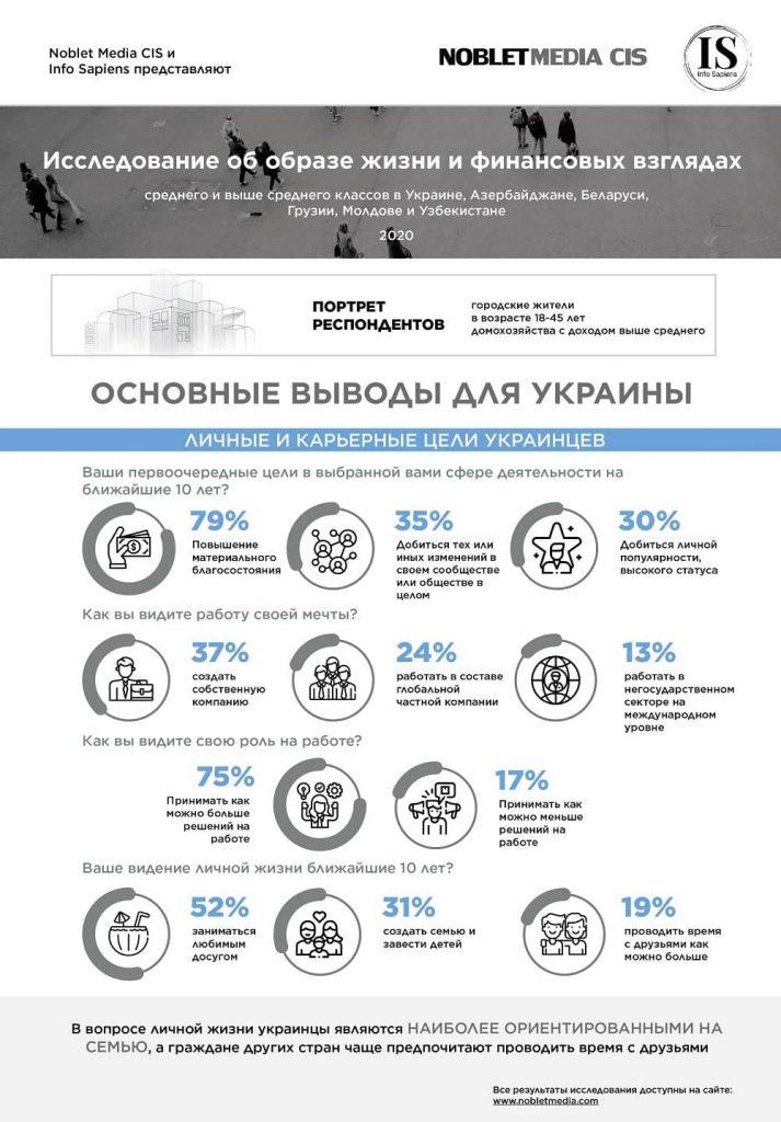 Основная статистика Украины