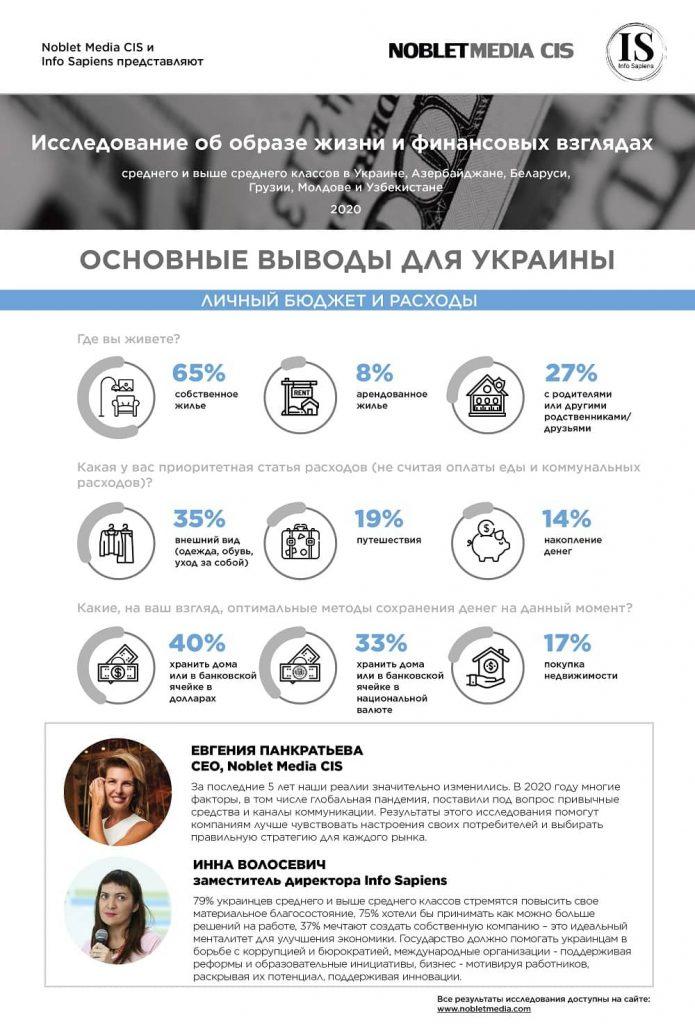 Основные выводы Украины