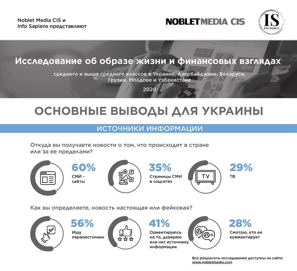 Основная статистика для Украины