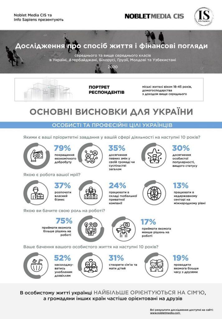 Основні висновки для України