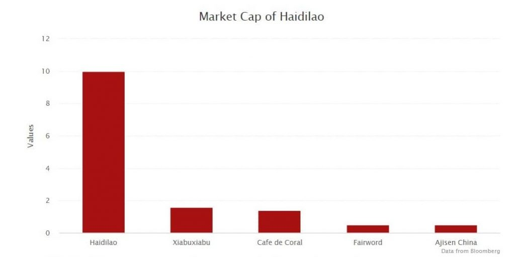 Ринкова вартість Haidilao (1 стовпчик) порівняно з їх конкурентами