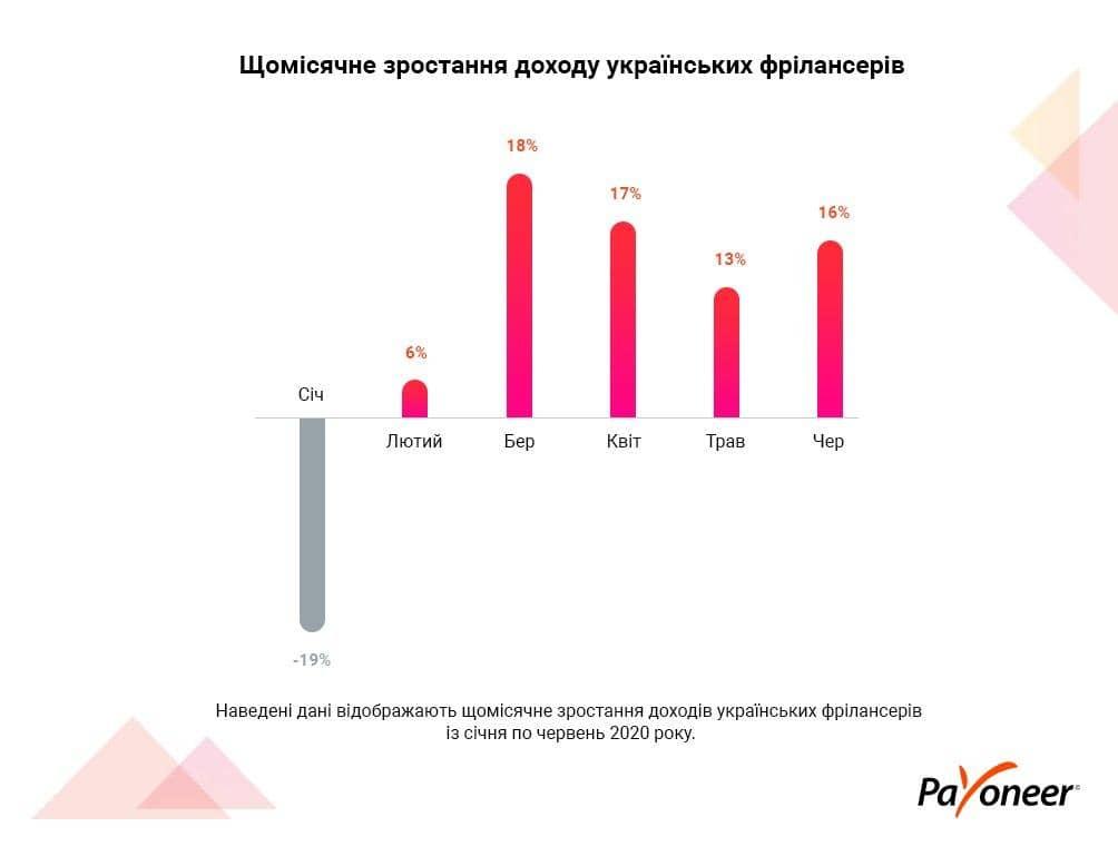 Ежемесячный рост дохода украинских фрилансеров