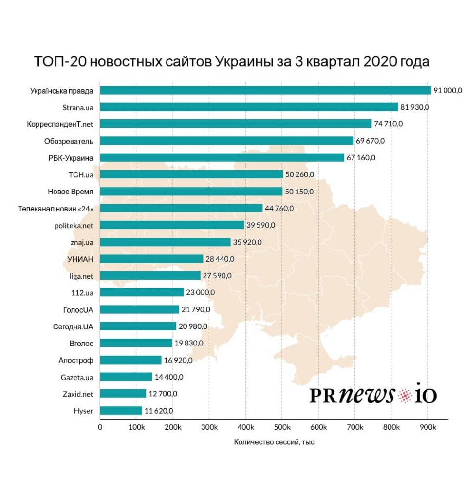 ТОП-20 новостных сайтов Украины