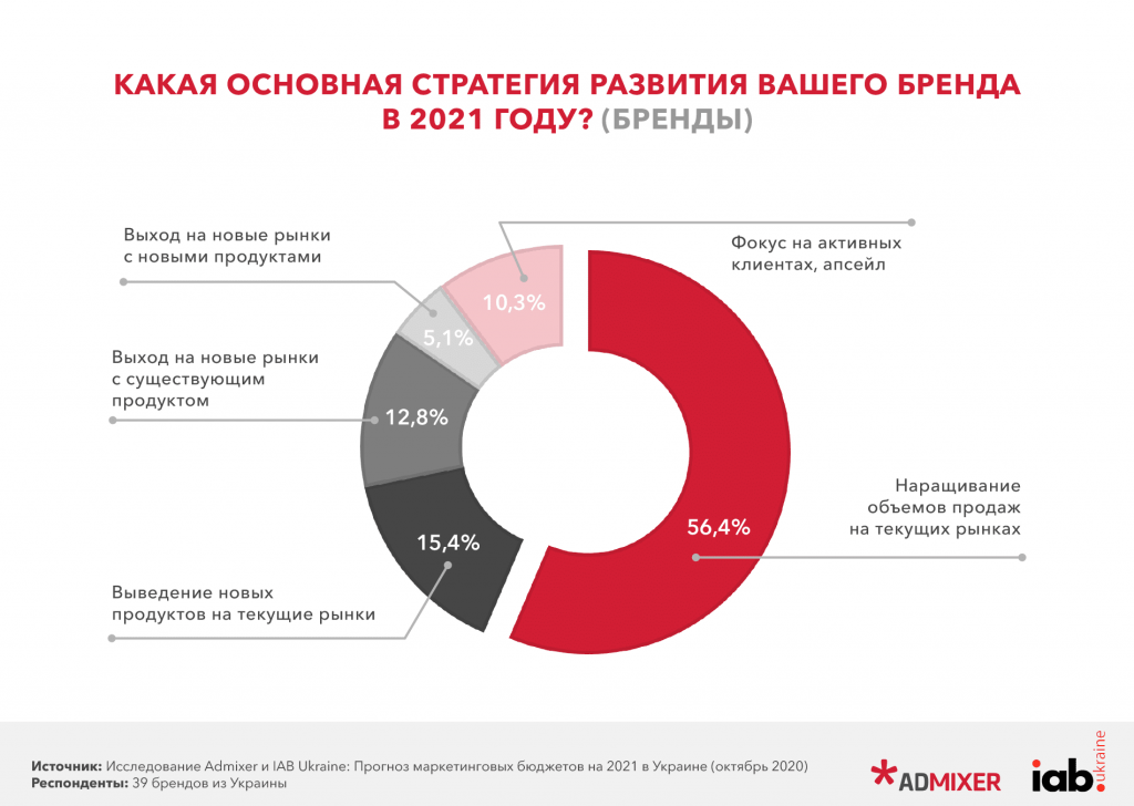 Прогноз маркетинговых бюджетов на 2021