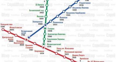 Как изменились цены на квартиры в новостройках Харькова возле метро