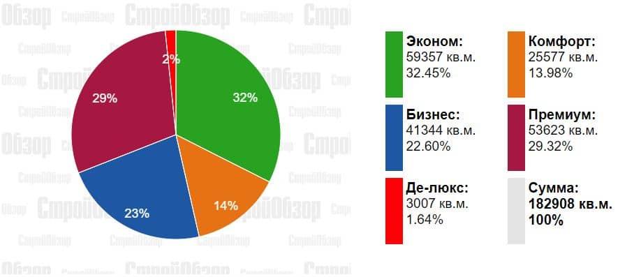Как изменились цены на квартиры в новостройках Харькова