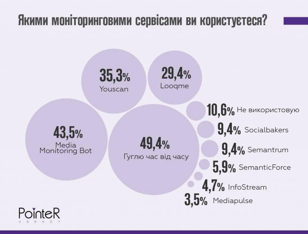 Статистика использования платных сервисов отслеживания упоминаний