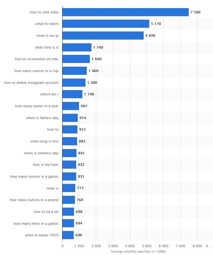 Самые часто задаваемые вопросы о Google в мире, 2020