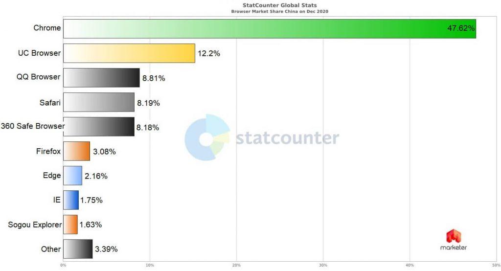 ТОП браузеров в Китае
