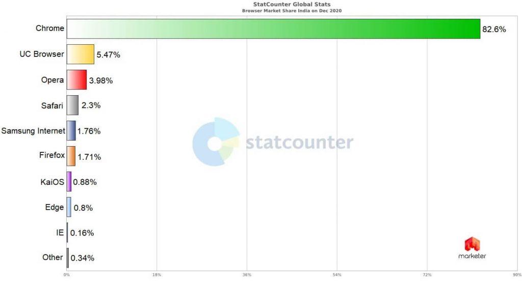 ТОП браузеров в Индии