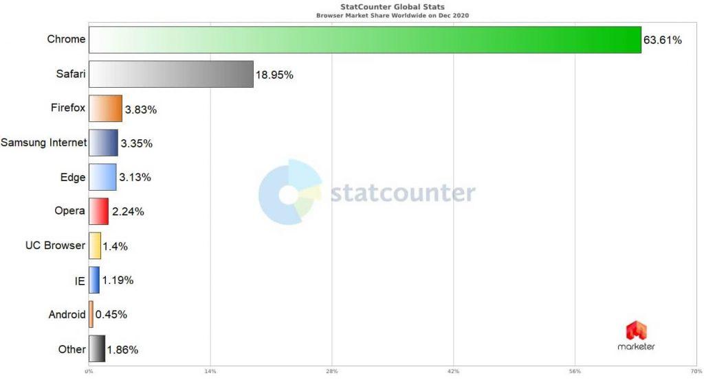 Общая статистика браузеров в мире