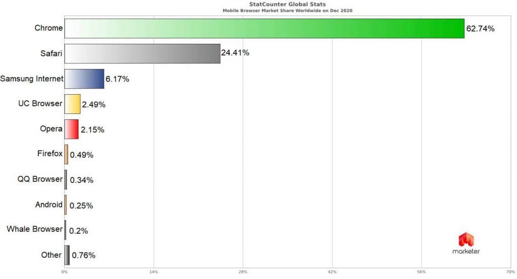 Статистика браузеров для мобильных в мире
