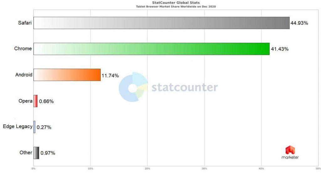 Статистика браузеров на планшетах