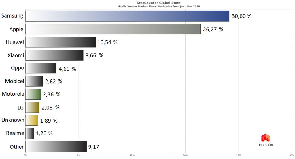 Статистика поставщиков смартфонов