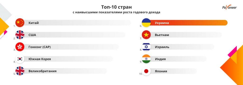 Инфографика Payoneer ТОП-10 стран по росту доходов от e-commerce