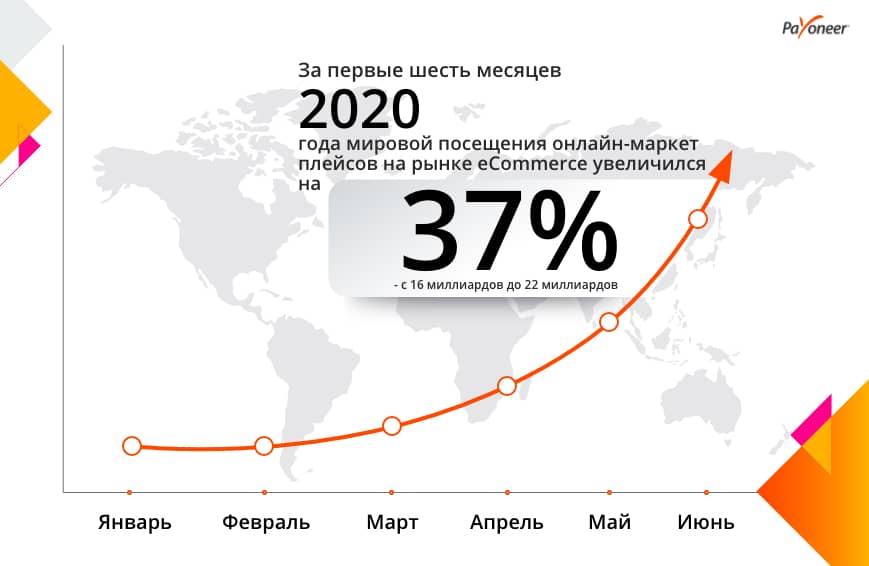 Инфографика Payoneer Украина