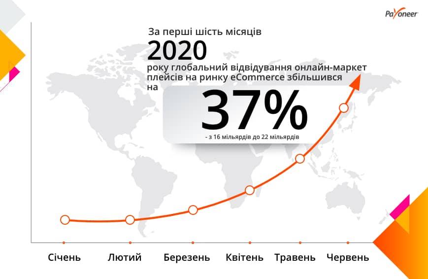 Інфографіка Payoneer Україна