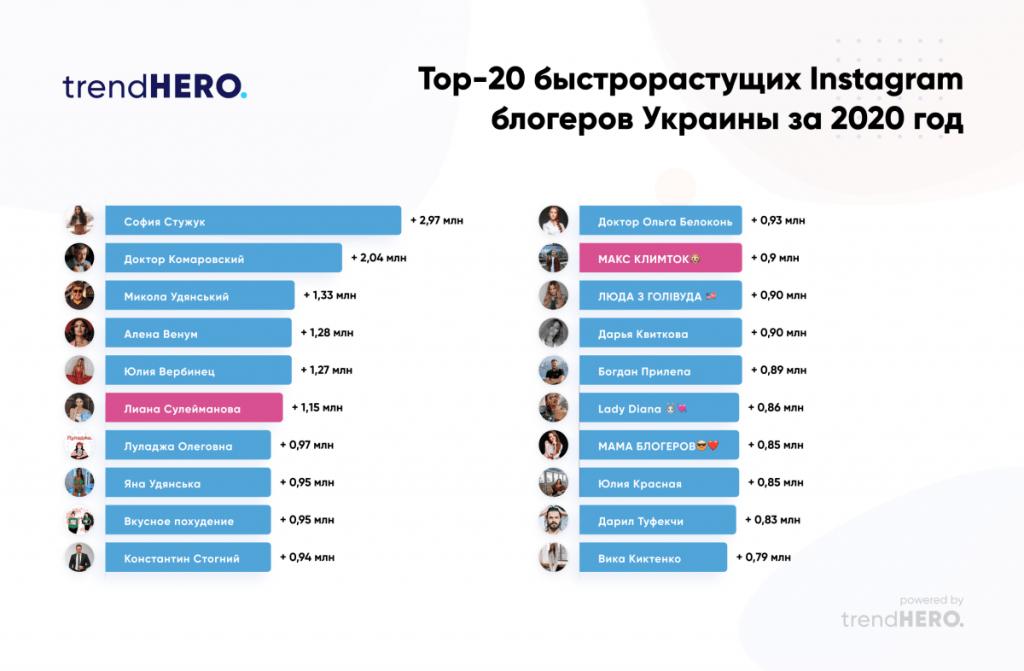 Топ-20 быстрорастущих Instagram-блогеров из Украины в 2020 году