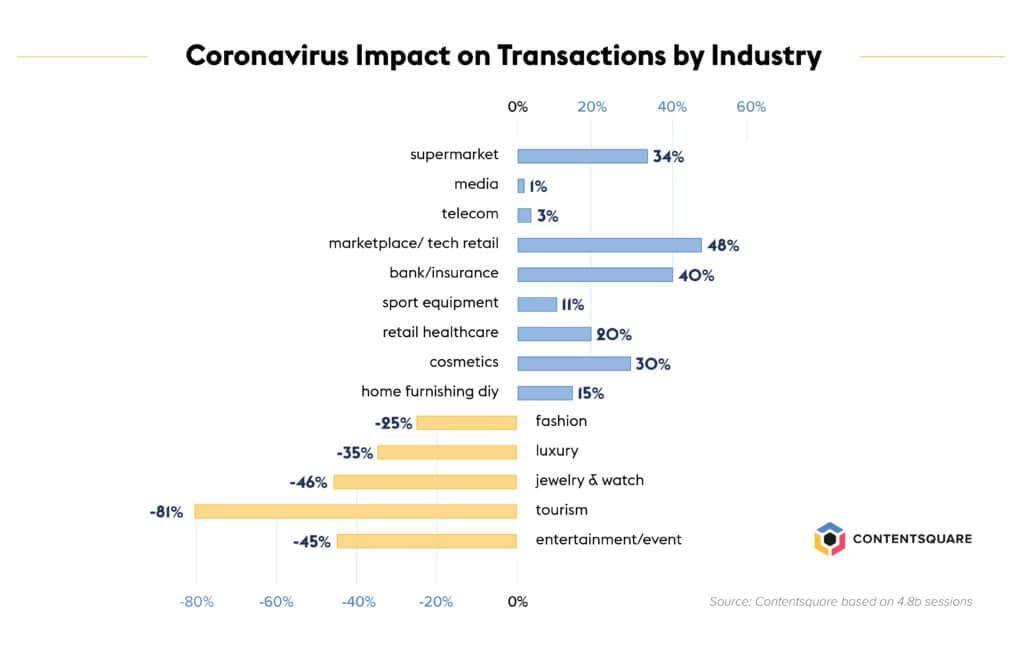 Влияние COVID на E-commerce