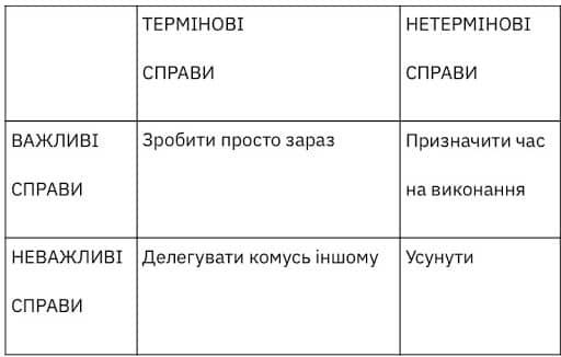 таблиця Дуайта Ейзенхауера