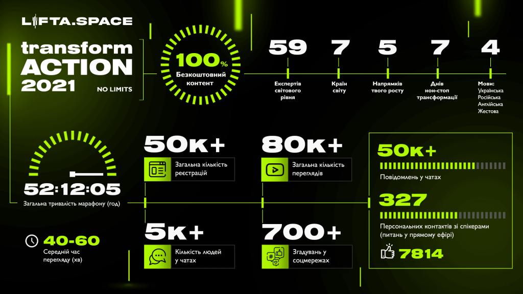 Инфографика марафон в цифрах