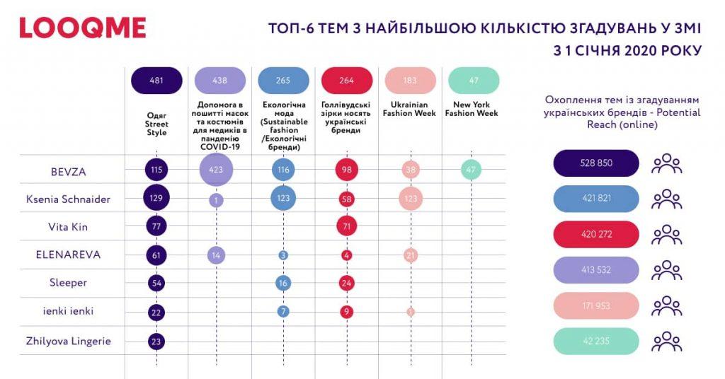 Графік ТОП 6 тем наиболее часто упоминающихся
