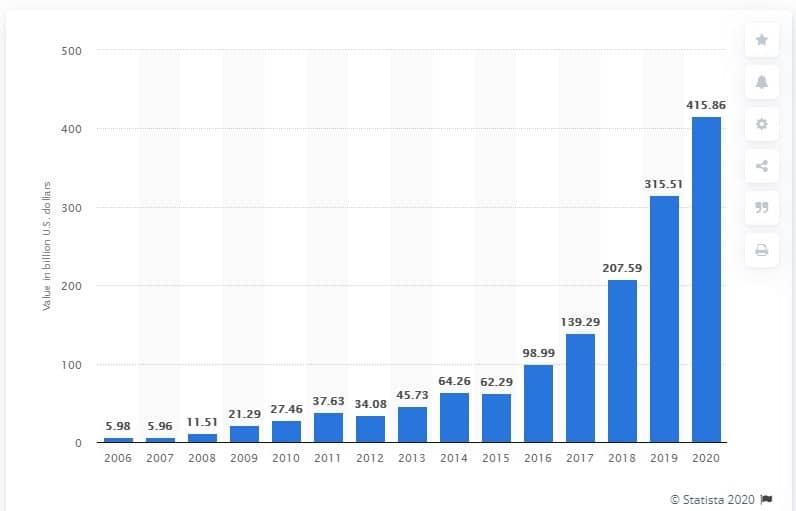 Стоимость глобального бренда Amazon с 2006 по 2020 год (млрд. дол. США). Источник: Statista