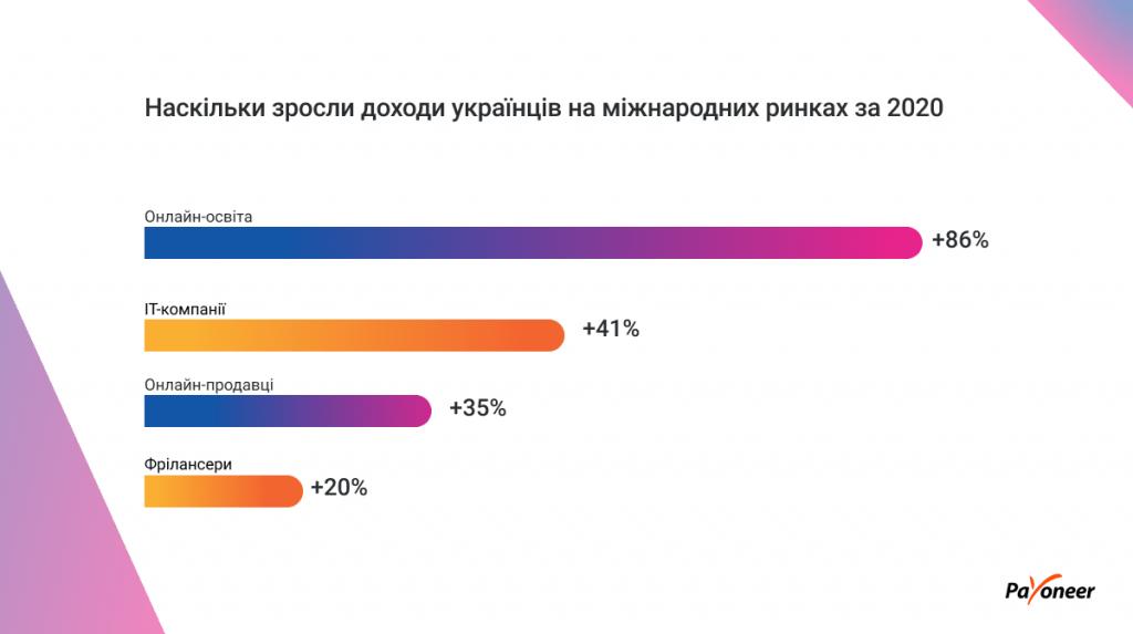 Інфографіка : Доходи українців на іноземних ринках зросли на 33% за 2020