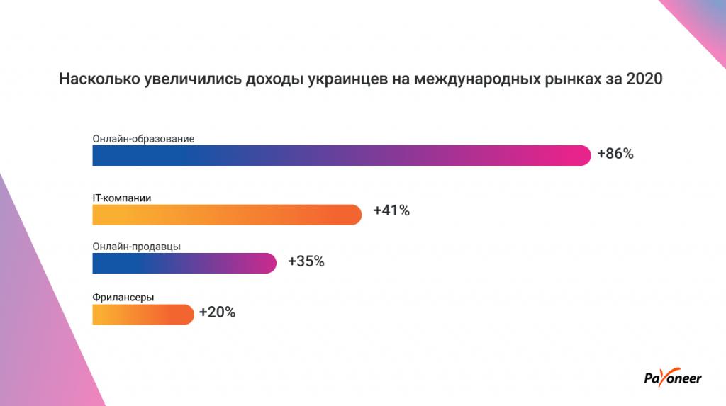 Инфографика: Доходы украинцев на иностранных рынках выросли на 33% за 2020